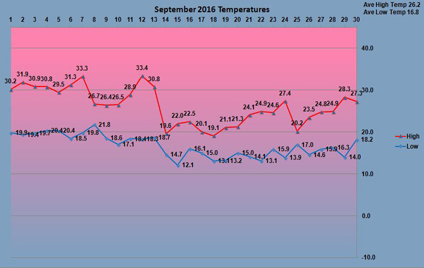 september weather Weather